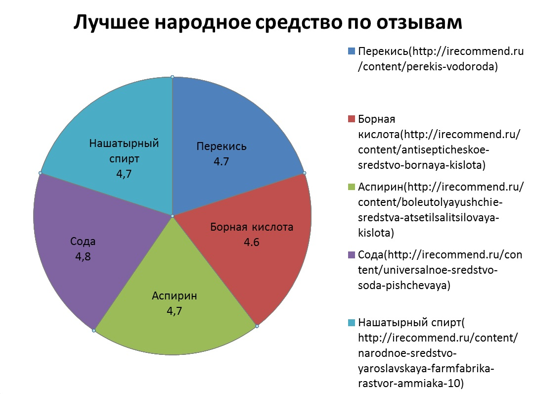 По отзывам среди народных отбеливающих средств сода на первом месте, с незначительной разницей на втором — нашатырный спирт, перекись, аспирин, на третьем — борная кислота