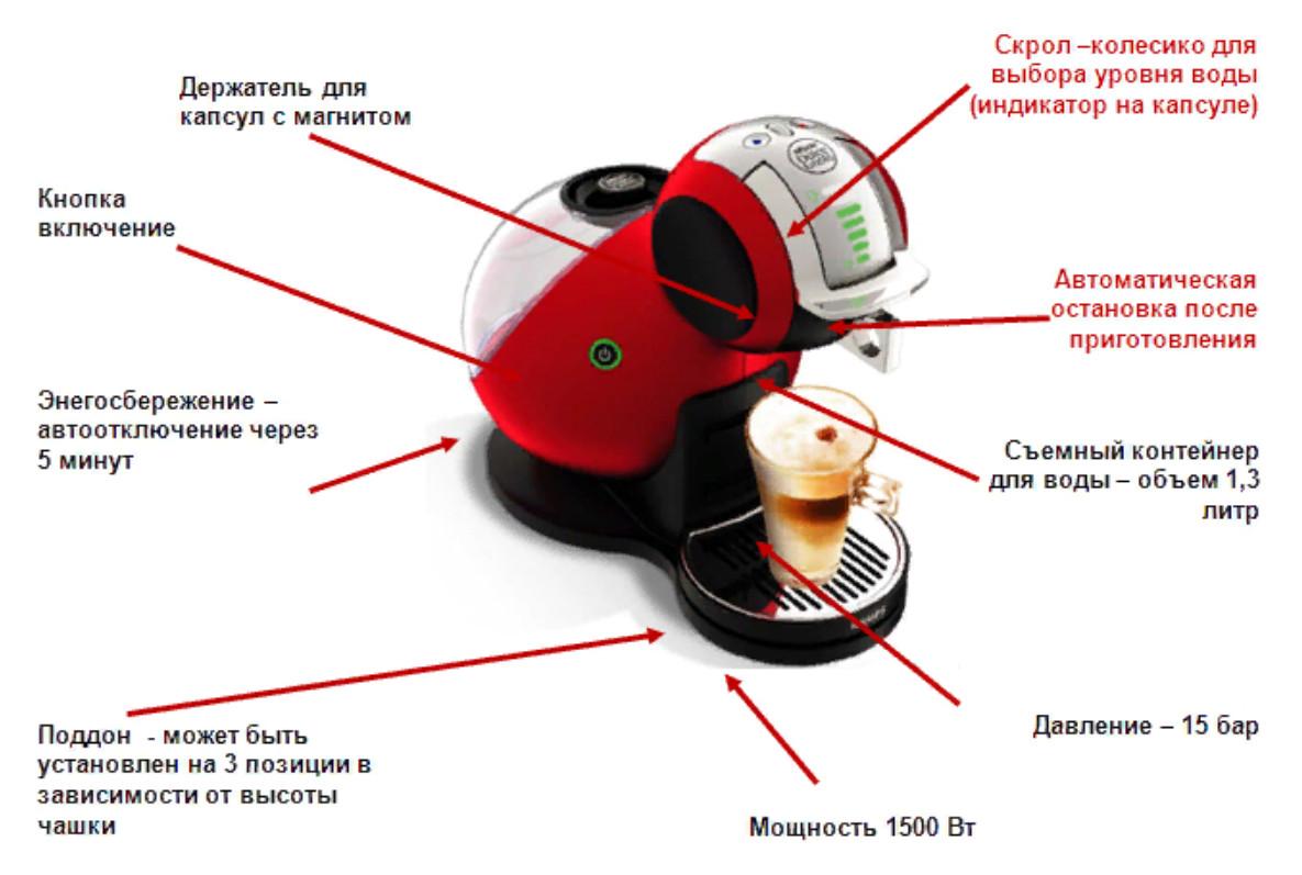 Процесс приготовления в капсульной машине происходит за счет капсул. Они могут быть одноразовые и многоразовые