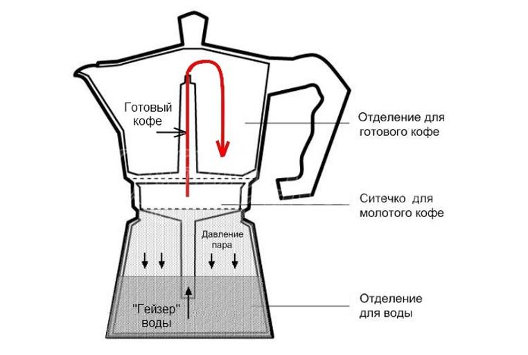 Кофеварка гейзерного типа состоит из верхней и нижней части. Вода заливается в нижнюю часть, сверху ставится ситечко с кофе