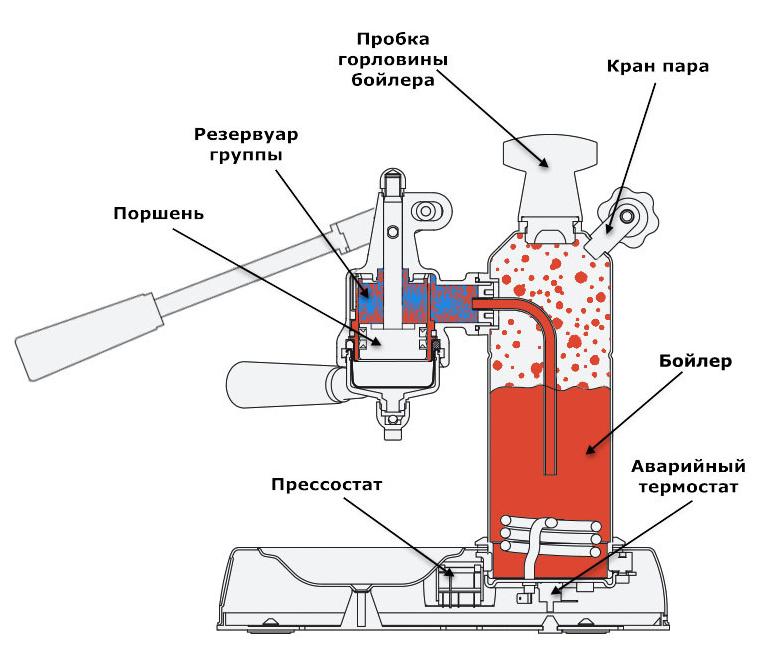 Рожковая или автоматическая машина готовит кофе под воздействием пара. Кофе засыпается в холдер