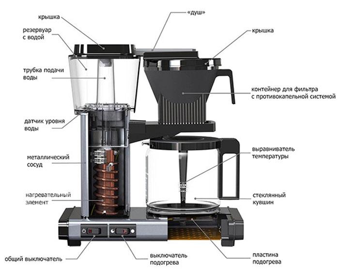 Нагретая до 90 °C вода просачивается через фильтр с кофе и выливается готовый напиток