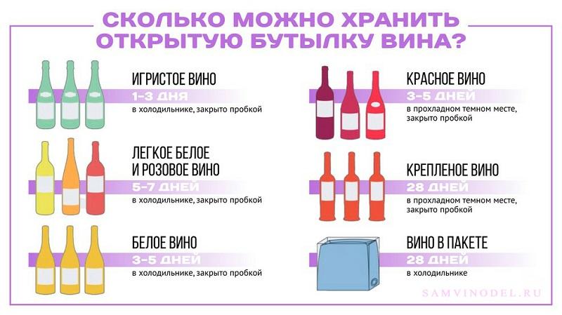 По возможности легкие вина в открытой бутылке не сохранять длительный срок