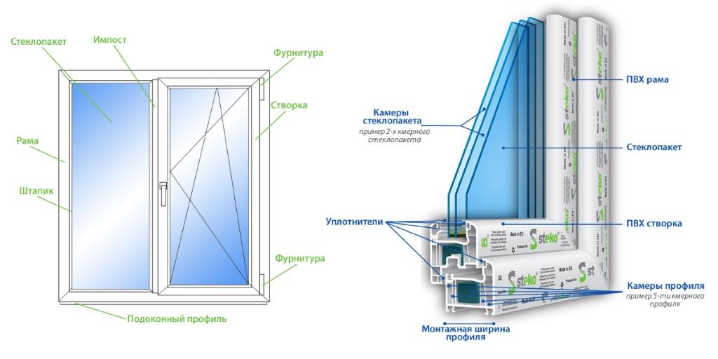 Схематичное фото двухкамерного пластикового окна