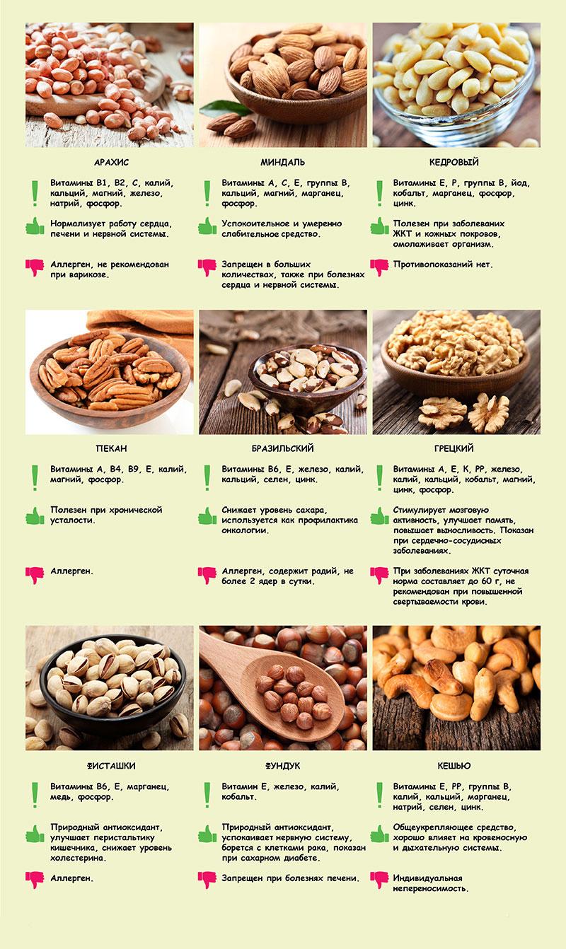 В этой таблице указаны противопоказания и польза некоторых орехов