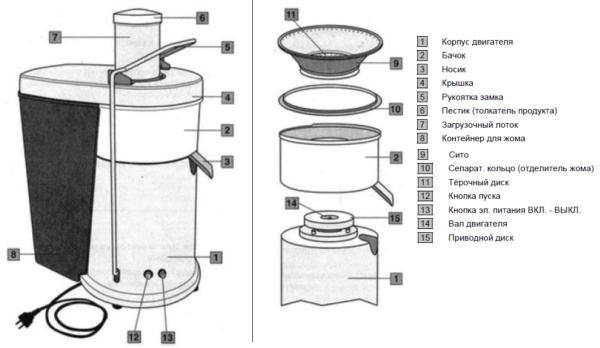 Конструкция центробежной соковыжималки позволяет готовить только прозрачный напиток без мякоти