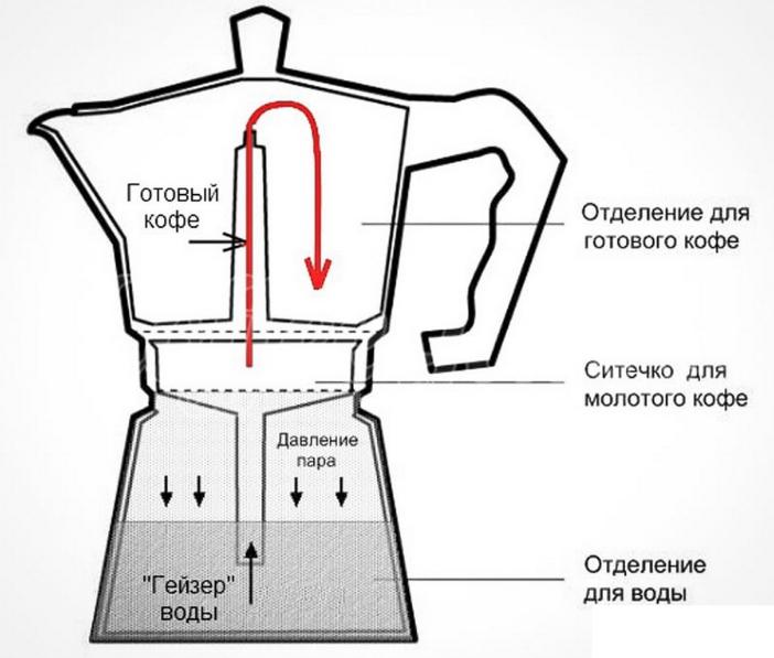 По схеме вы легко поймете, что это такое и как работает – все основано на физическом процессе превращения воды в пар