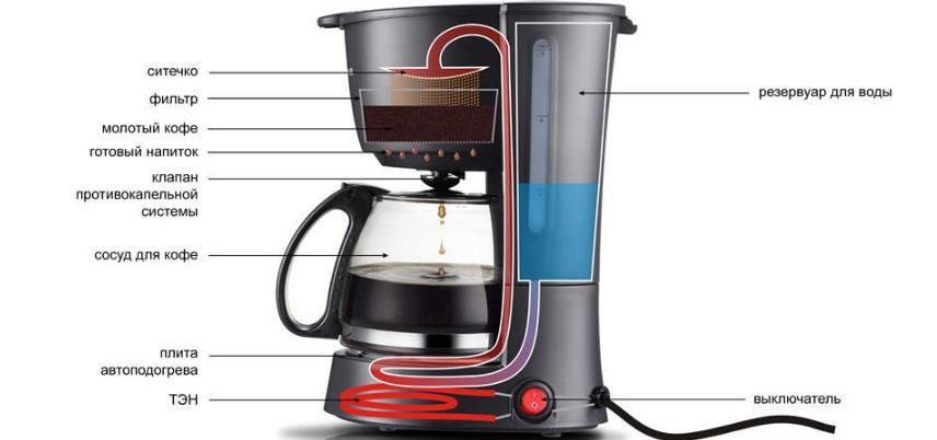 Капельная кофеварка работает по простому принципу