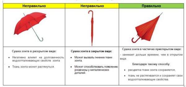 На фото показано, как сушить зонт не стоит