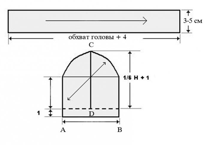 Для выкройки уплотнительного каркаса потребуется сделать длину на 2–4 см больше для шва