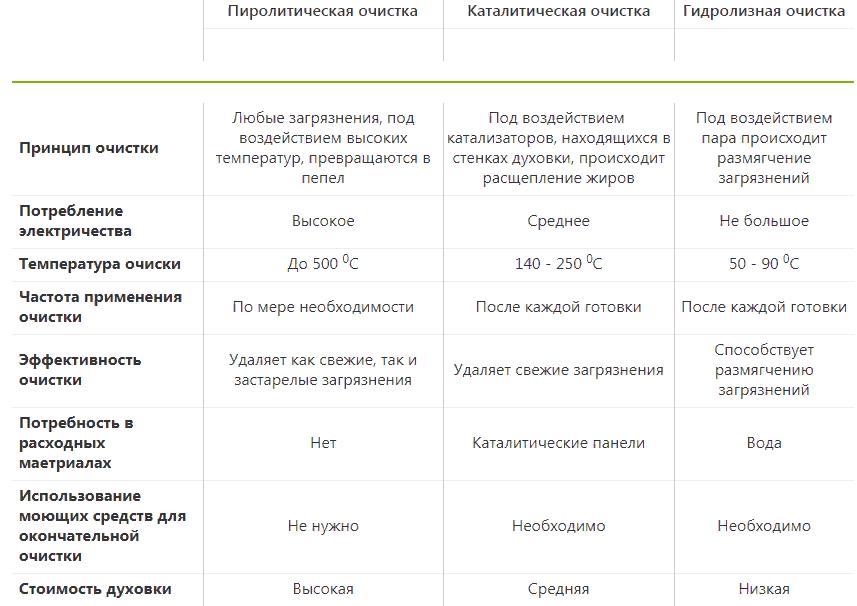 В таблице приведены сравнительные характеристики каждого вида очистки