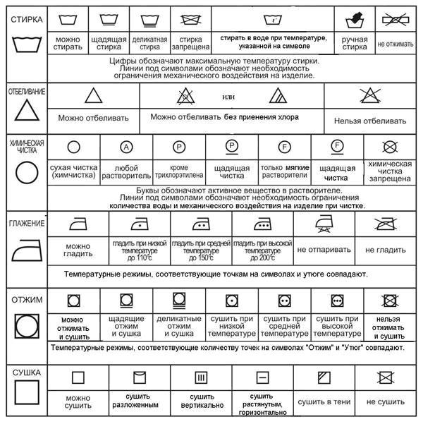 Расшифровка значков на ярлычках изделий